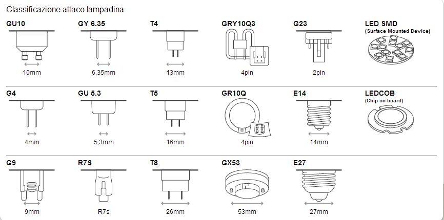 Attacchi delle lampadine istruzioni per la scelta for Tipi di lampade a led